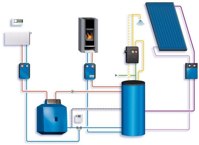 Хибридната система за отопление работи икономично, ефективно и екологично